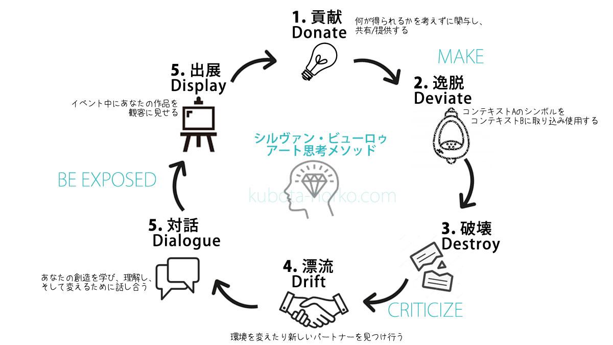 アート思考(シンキング)6つのセッション